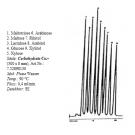 Carbohydrate und Organic Acid Säuren 250 mm, Neu und Refill